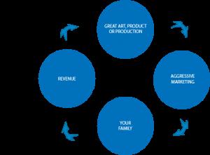 Arts and Cultural Organizational Management